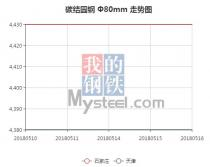The 45C steel price from May 10, 2018 to May 16, 2018