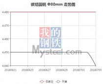 The 45C steel price from Jun. 21, 2018 to Jul. 5, 2018