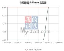 The 45C steel price from Jul. 19, 2018 to Aug. 2, 2018