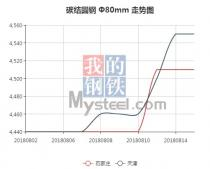 The 45C steel price from Aug. 2, 2018 to Aug. 15, 2018