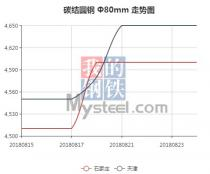 The 45C steel price from Aug. 15, 2018 to Aug. 24, 2018