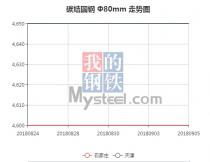 The 45C steel price from Aug. 24, 2018 to Sep. 5, 2018