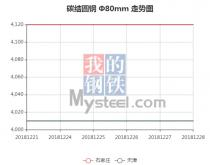 The 45C steel price from Dec. 21, 2018 to Dec. 28, 2018